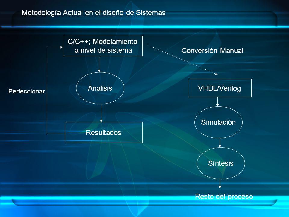 C/C++; Modelamiento a nivel de sistema Resultados VHDL/Verilog Analisis Síntesis Simulación Perfeccionar Conversión Manual Metodología Actual en el di