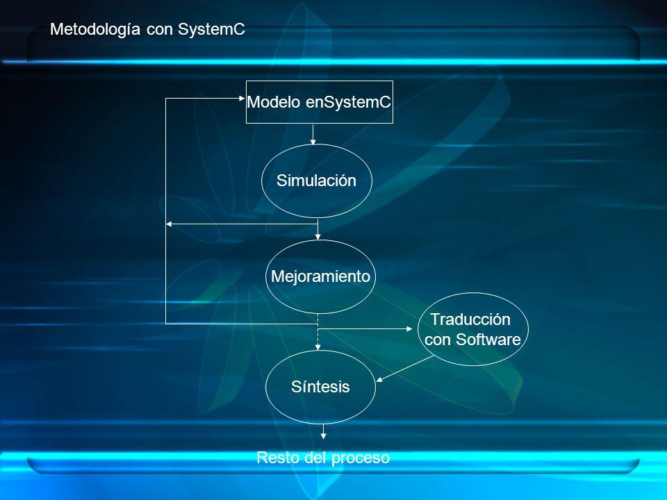 Modelo enSystemC Mejoramiento Simulación Resto del proceso Síntesis Traducción con Software Metodología con SystemC