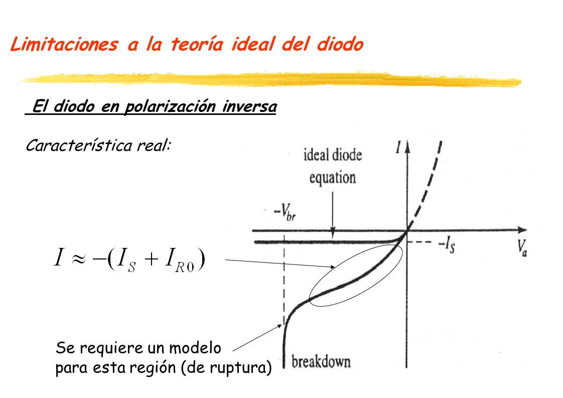 Limitaciones a la teoría ideal del diodo El diodo en polarización inversa Característica real: Se requiere un modelo para esta región (de ruptura)