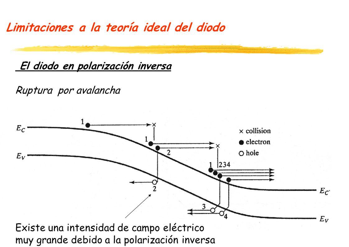Limitaciones a la teoría ideal del diodo El diodo en polarización inversa Ruptura por avalancha Existe una intensidad de campo eléctrico muy grande de