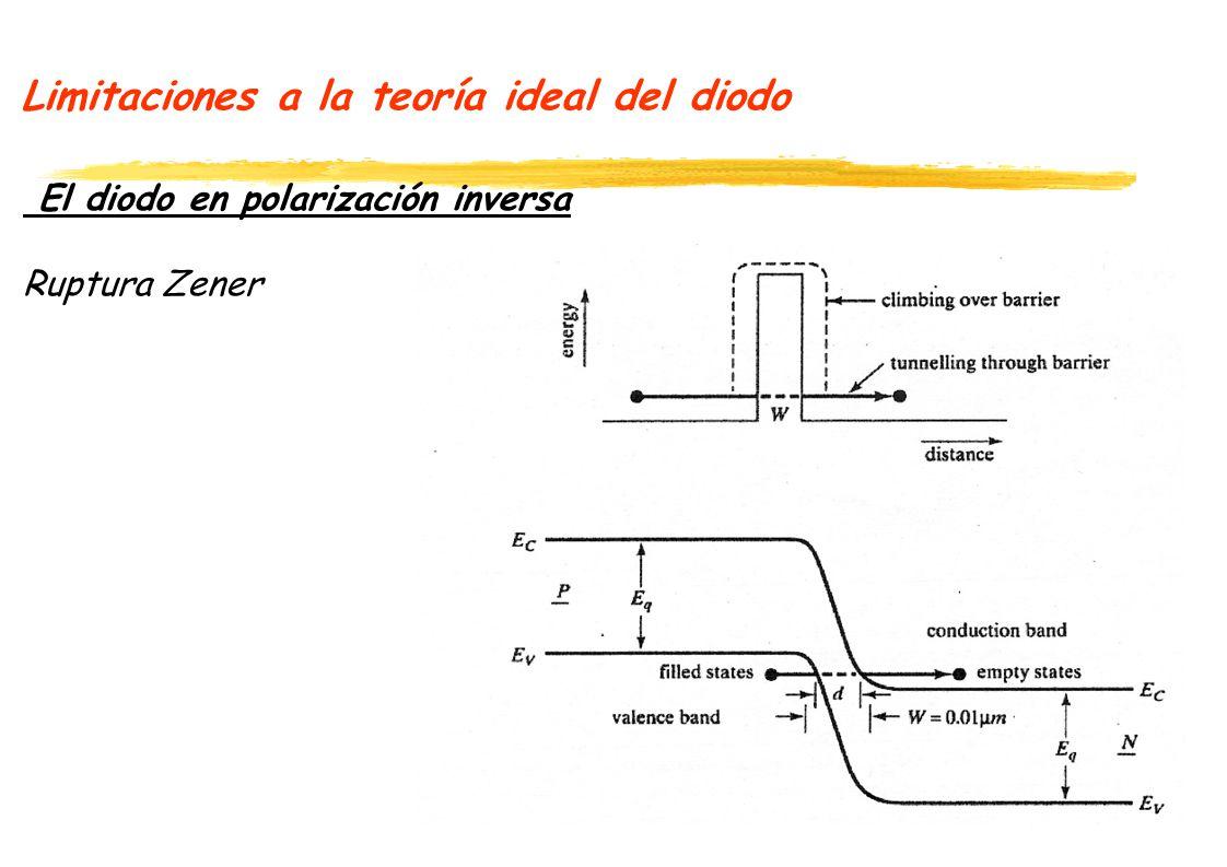 Limitaciones a la teoría ideal del diodo El diodo en polarización inversa Ruptura Zener