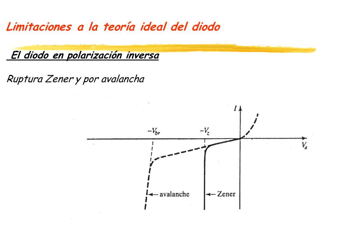 Limitaciones a la teoría ideal del diodo El diodo en polarización inversa Ruptura Zener y por avalancha