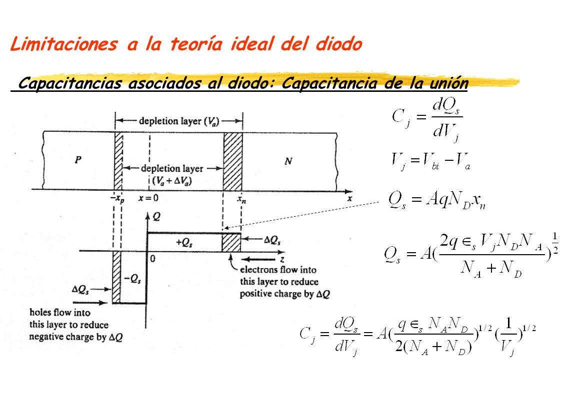 Limitaciones a la teoría ideal del diodo Capacitancias asociados al diodo: Capacitancia de la unión