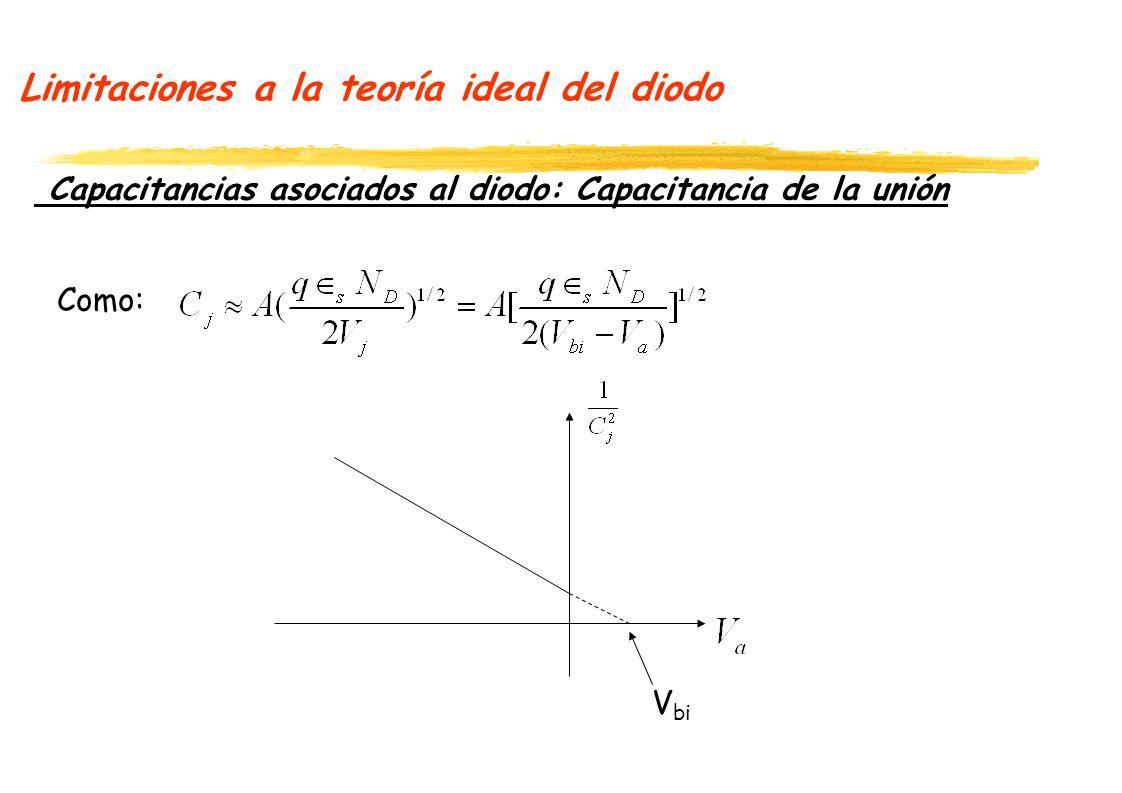 Limitaciones a la teoría ideal del diodo Capacitancias asociados al diodo: Capacitancia de la unión Como: V bi