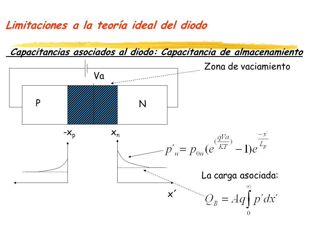 Limitaciones a la teoría ideal del diodo Capacitancias asociados al diodo: Capacitancia de almacenamiento -x p x n x´ La carga asociada: Zona de vacia