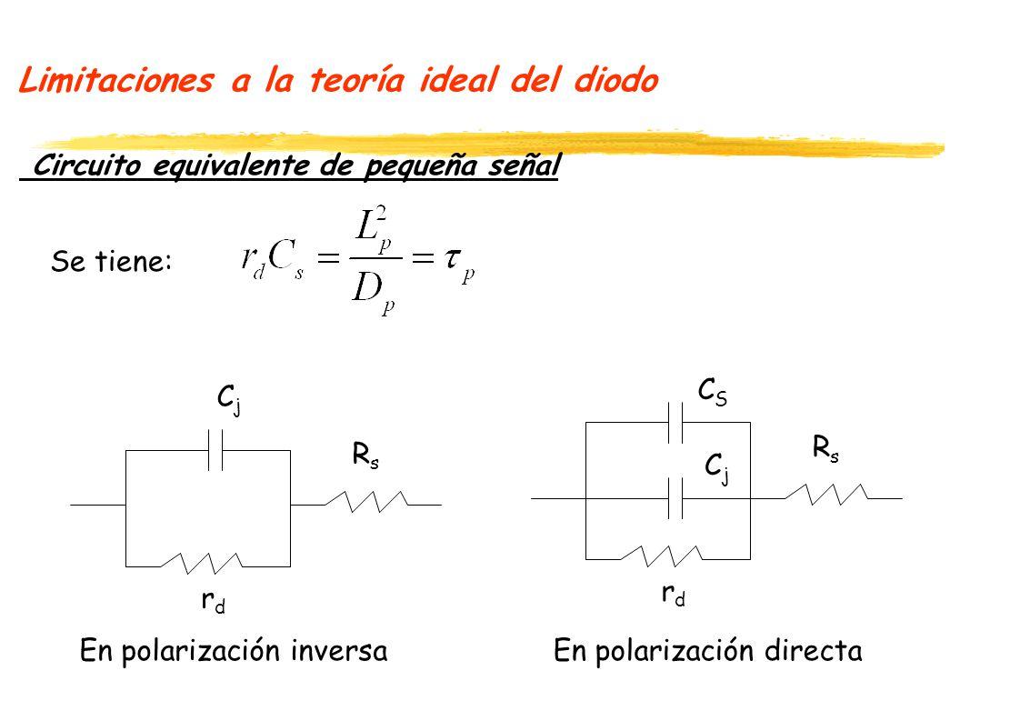 Limitaciones a la teoría ideal del diodo Circuito equivalente de pequeña señal Se tiene: CjCj rdrd RsRs CjCj rdrd RsRs CSCS En polarización inversaEn