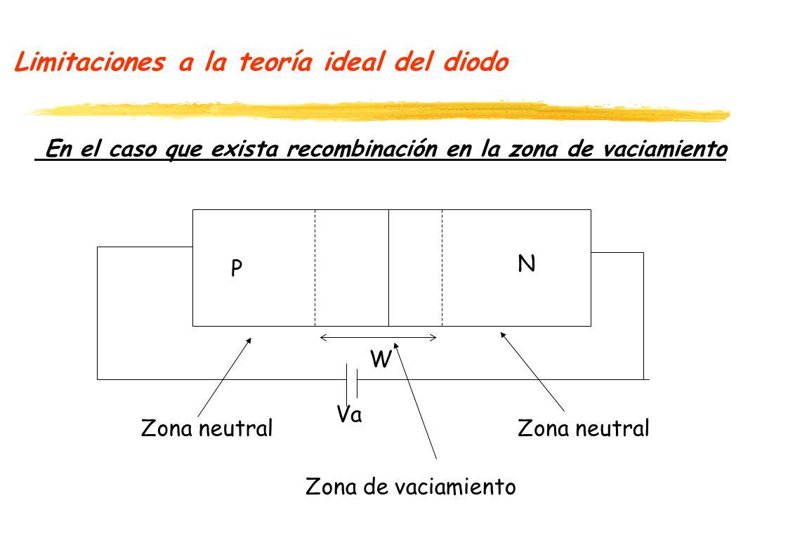 Limitaciones a la teoría ideal del diodo En el caso que exista recombinación en la zona de vaciamiento P N Zona neutral Zona de vaciamiento Va W