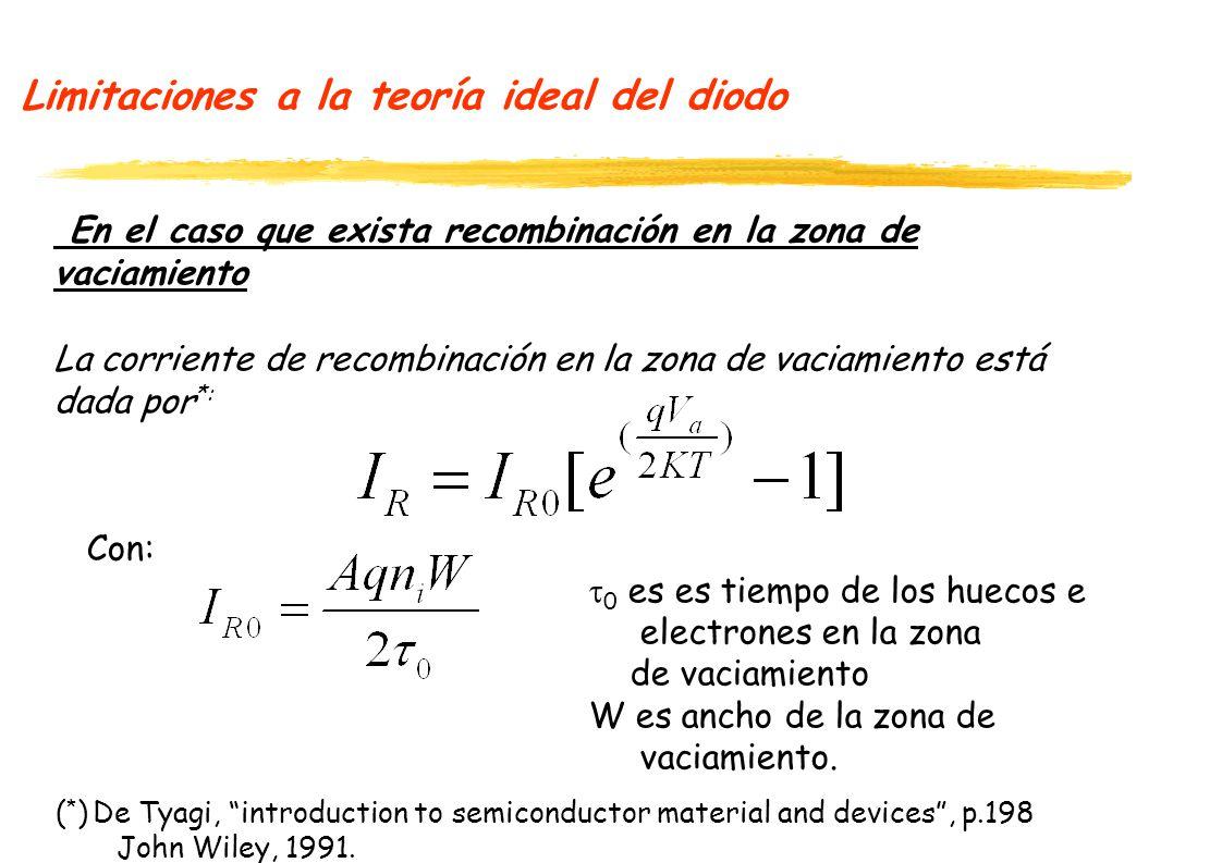 Limitaciones a la teoría ideal del diodo En el caso que exista recombinación en la zona de vaciamiento La corriente de recombinación en la zona de vac