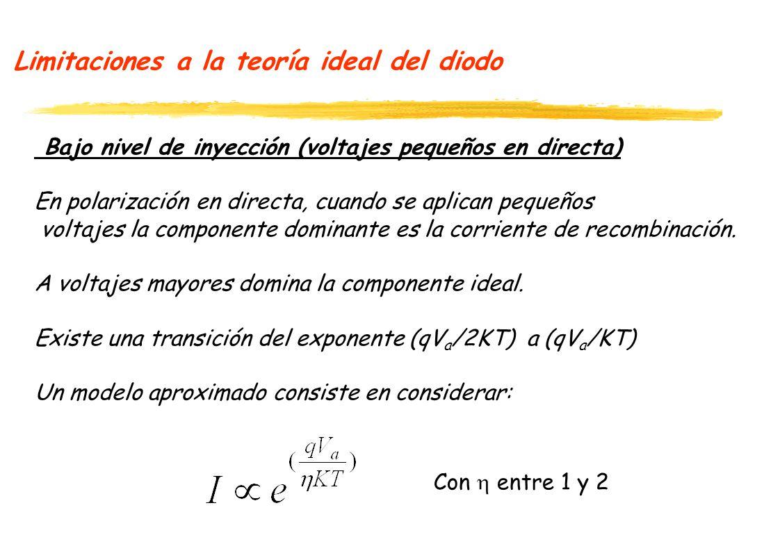 Limitaciones a la teoría ideal del diodo Bajo nivel de inyección (voltajes pequeños en directa) En polarización en directa, cuando se aplican pequeños