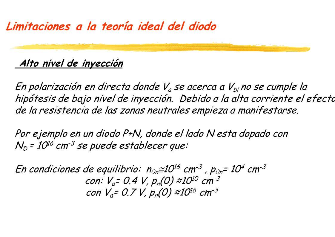 Limitaciones a la teoría ideal del diodo Alto nivel de inyección En polarización en directa donde V a se acerca a V bi no se cumple la hipótesis de ba