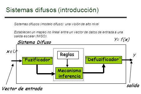 Sistemas difusos (modelo difuso): una visión de alto nivel Establecen un mapeo no lineal entre un vector de datos de entrada a una salida escalar (MISO).