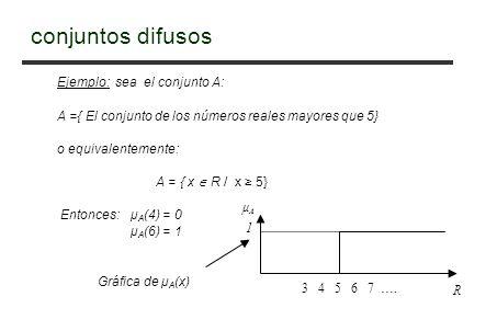 Ejemplo: sea el conjunto A: A ={ El conjunto de los números reales mayores que 5} o equivalentemente: A = { x R / x 5} Entonces: μ A (4) = 0 μ A (6) = 1 Gráfica de μ A (x) 3 4 5 6 7 ….