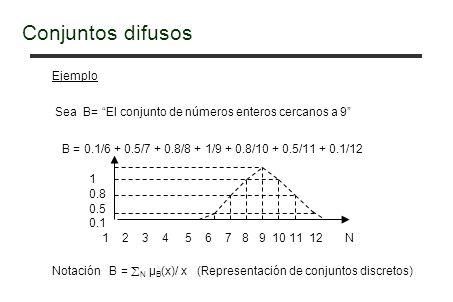 Ejemplo Sea B= El conjunto de números enteros cercanos a 9 B = 0.1/6 + 0.5/7 + 0.8/8 + 1/9 + 0.8/10 + 0.5/11 + 0.1/12 1 0.8 0.5 0.1 1 2 3 4 5 6 7 8 9 10 11 12 N Notación B = N μ B (x)/ x (Representación de conjuntos discretos) Conjuntos difusos