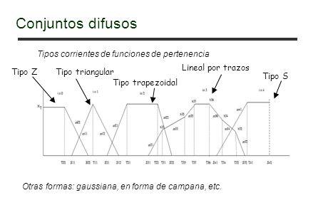 Tipos corrientes de funciones de pertenencia Tipo ZTipo triangular Tipo trapezoidal Lineal por trazos Tipo S Otras formas: gaussiana, en forma de campana, etc.