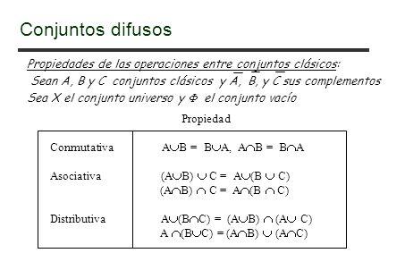 Propiedades de las operaciones entre conjuntos clásicos: Sean A, B y C conjuntos clásicos y A, B, y C sus complementos Sea X el conjunto universo y el conjunto vacío Propiedad Conmutativa A B = B A, A B = B A Asociativa (A B) C = A (B C) (A B) C = A (B C) Distributiva A (B C) = (A B) (A C) A (B C) = (A B) (A C) Conjuntos difusos