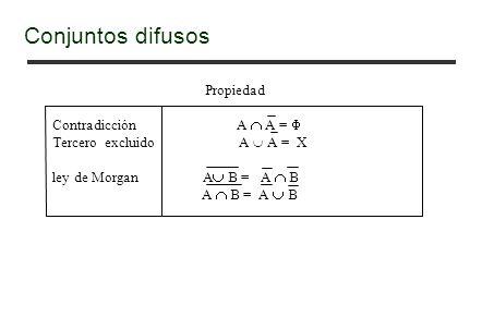 Propiedad Contradicción A A = Tercero excluido A A = X ley de Morgan A B = A B A B = A B Conjuntos difusos