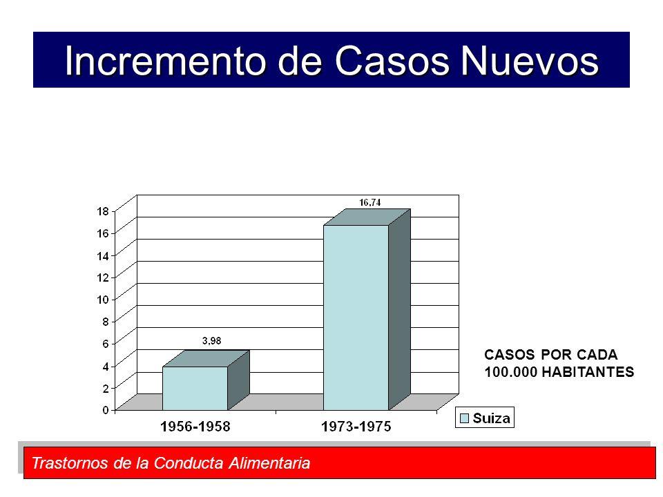 Incremento de Casos Nuevos CASOS POR CADA 100.000 HABITANTES