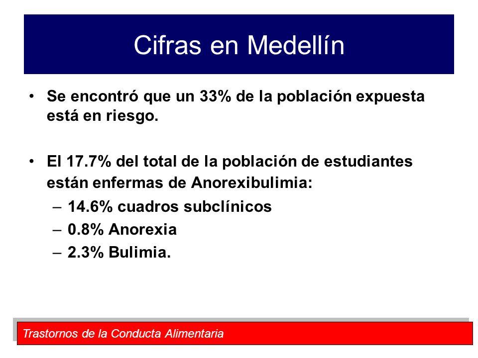 Trastornos de la Conducta Alimentaria Cifras en Medellín Se encontró que un 33% de la población expuesta está en riesgo. El 17.7% del total de la pobl