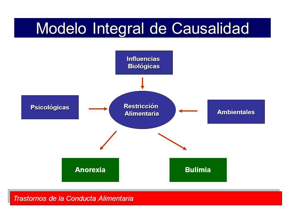 Trastornos de la Conducta Alimentaria Modelo Integral de Causalidad RestricciónAlimentaria InfluenciasBiológicas Ambientales Psicológicas AnorexiaBuli