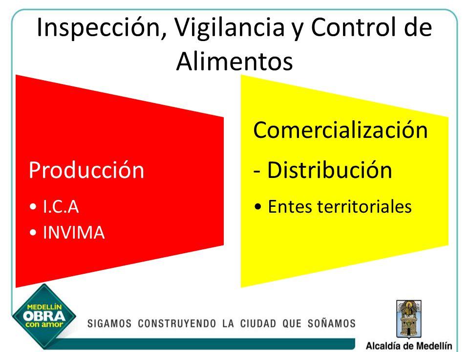 Inspección, Vigilancia y Control de Alimentos Producción I.C.A INVIMA Comercialización - Distribución Entes territoriales