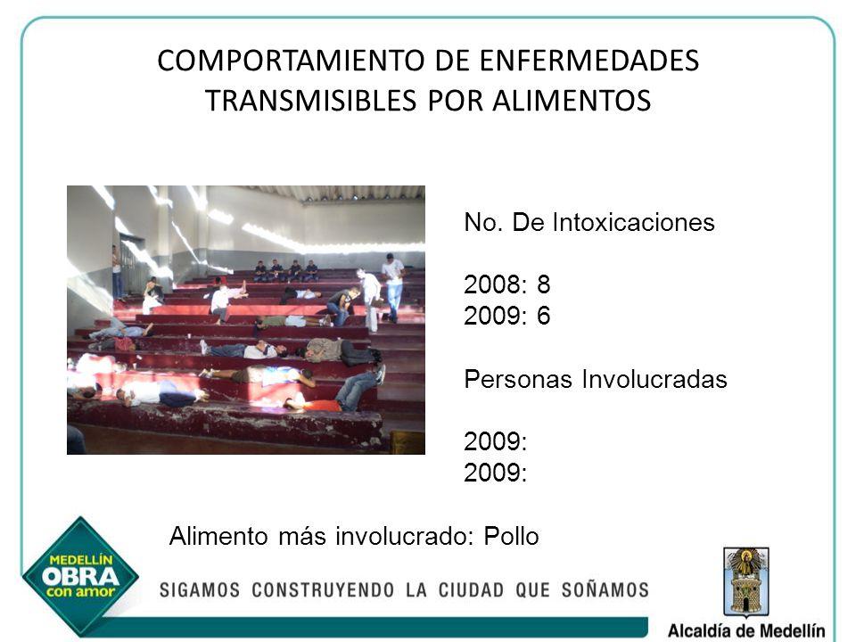 COMPORTAMIENTO DE ENFERMEDADES TRANSMISIBLES POR ALIMENTOS No. De Intoxicaciones 2008: 8 2009: 6 Personas Involucradas 2009: Alimento más involucrado:
