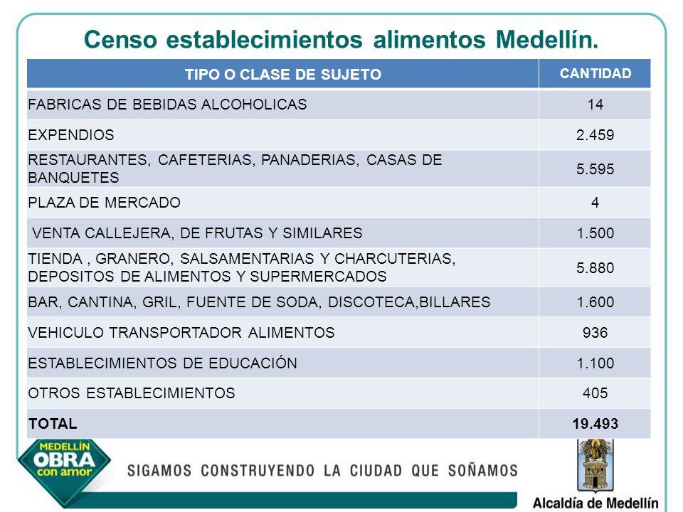 Censo establecimientos alimentos Medellín. TIPO O CLASE DE SUJETO CANTIDAD FABRICAS DE BEBIDAS ALCOHOLICAS14 EXPENDIOS2.459 RESTAURANTES, CAFETERIAS,