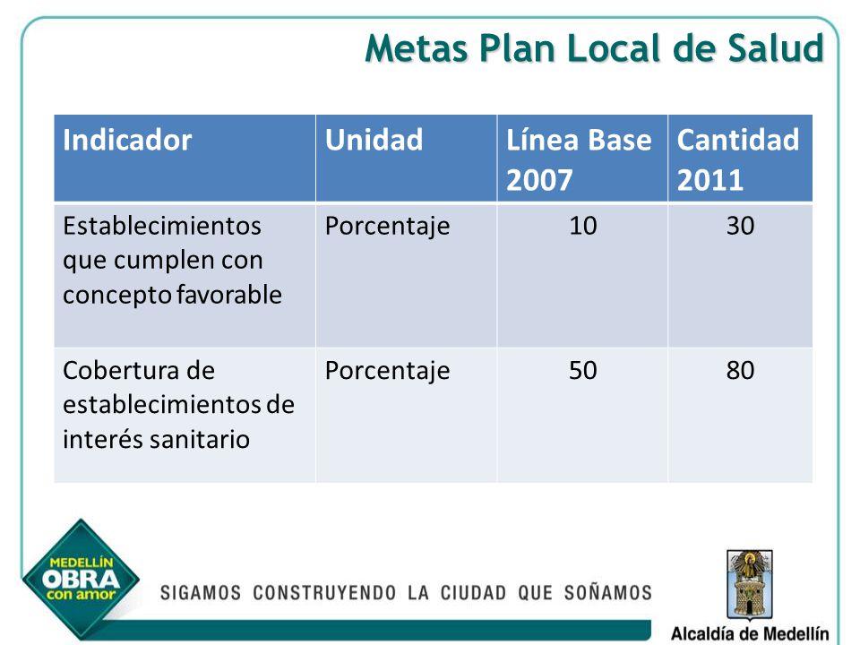 Metas Plan Local de Salud IndicadorUnidadLínea Base 2007 Cantidad 2011 Establecimientos que cumplen con concepto favorable Porcentaje1030 Cobertura de