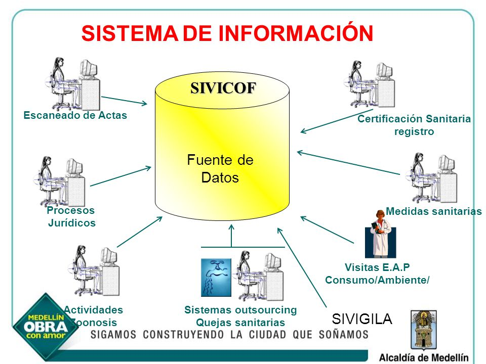 Certificación Sanitaria registro Escaneado de Actas Medidas sanitarias Procesos Jurídicos SIVICOF Sistemas outsourcing Quejas sanitarias Visitas E.A.P