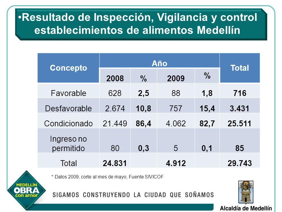 Resultado de Inspección, Vigilancia y control establecimientos de alimentos Medellín Concepto Año Total 2008%2009 % Favorable6282,5881,8716 Desfavorab