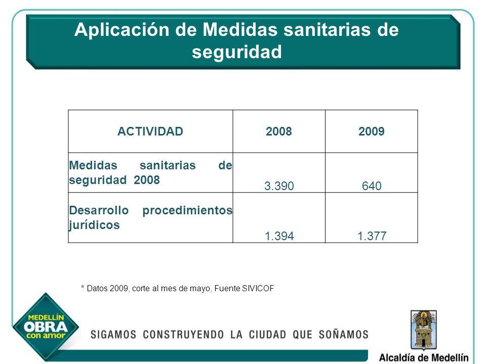 Aplicación de Medidas sanitarias de seguridad * Datos 2009, corte al mes de mayo, Fuente SIVICOF ACTIVIDAD20082009 Medidas sanitarias de seguridad 200