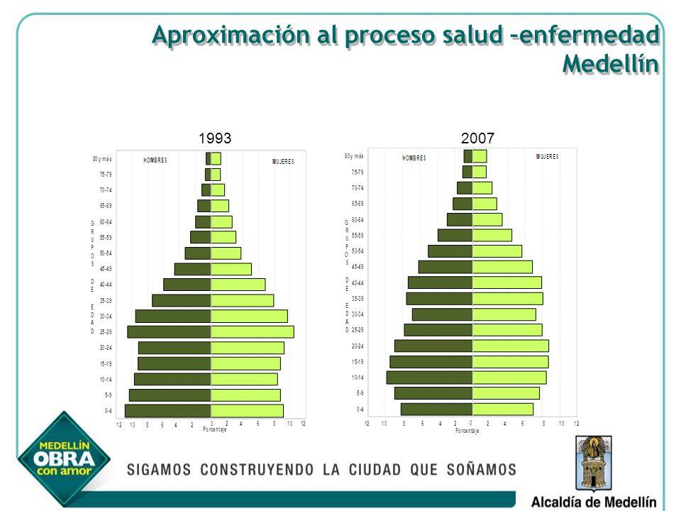 1993 2007 Aproximación al proceso salud –enfermedad Medellín Aproximación al proceso salud –enfermedad Medellín