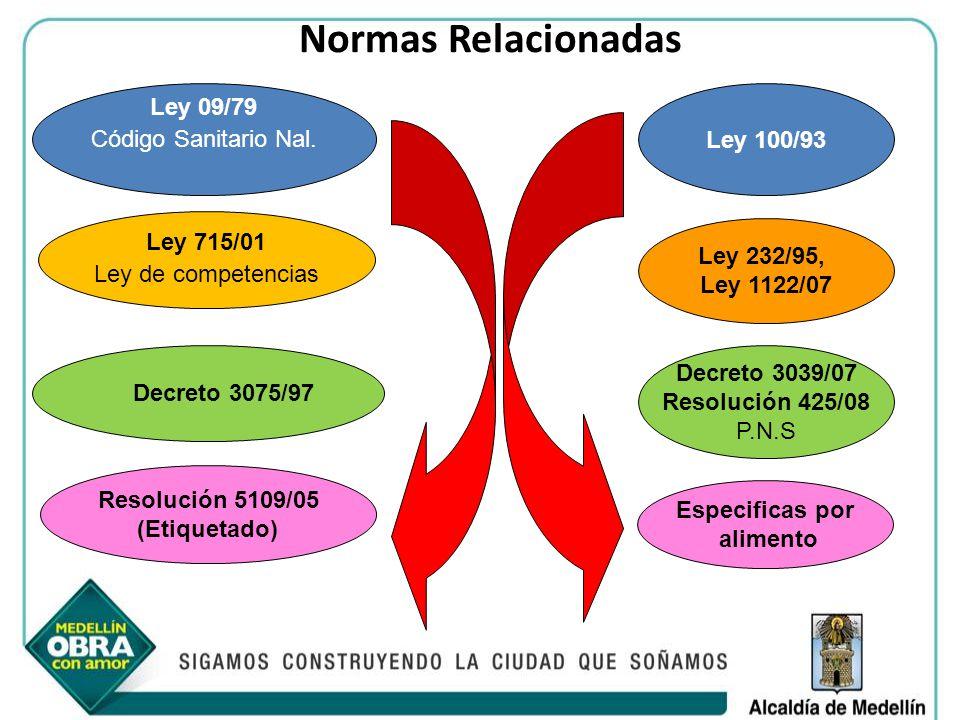 Normas Relacionadas Ley 09/79 Código Sanitario Nal. Ley 100/93 Decreto 3075/97 Ley 232/95, Ley 1122/07 Resolución 5109/05 (Etiquetado) Decreto 3039/07
