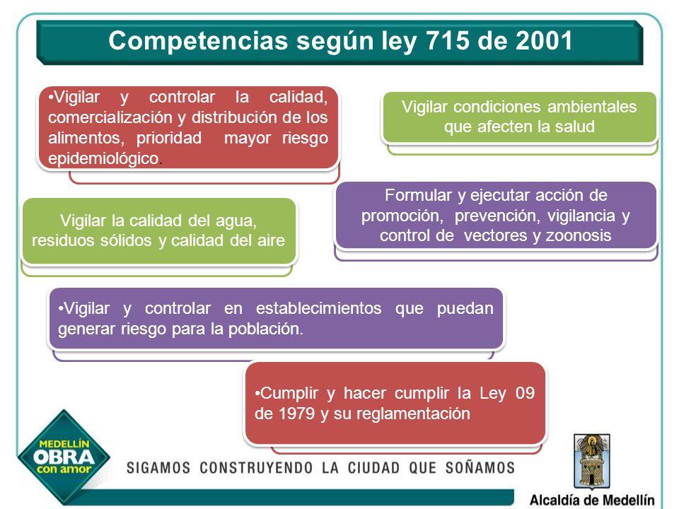 Competencias según ley 715 de 2001 Vigilar y controlar la calidad, comercialización y distribución de los alimentos, prioridad mayor riesgo epidemioló