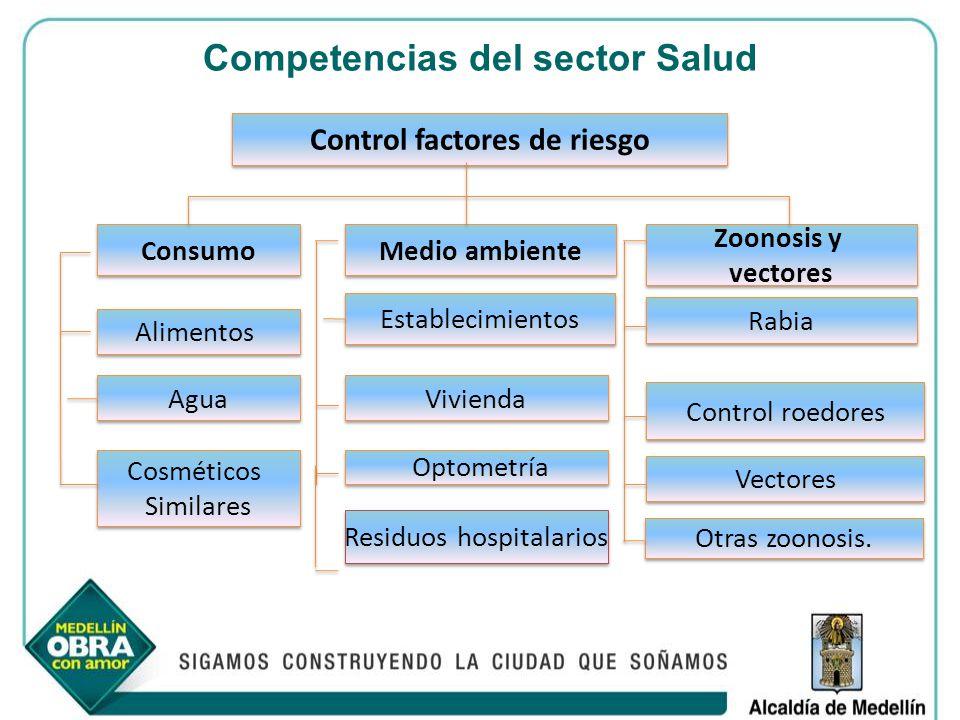 Competencias del sector Salud Control factores de riesgo Consumo Medio ambiente Zoonosis y vectores Zoonosis y vectores Alimentos Alimentos Agua Vivie