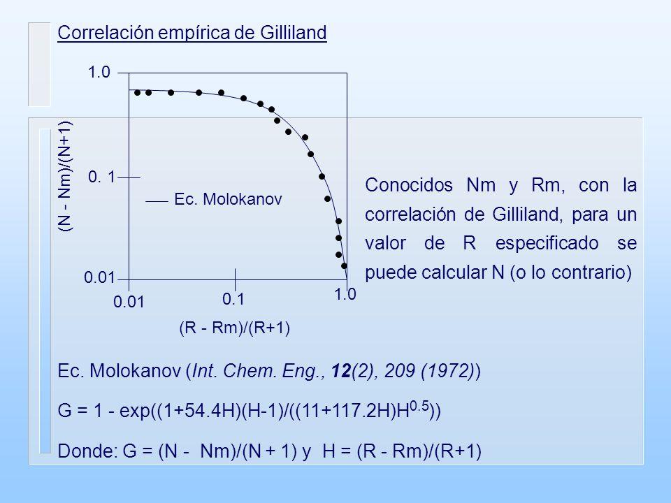 Correlación empírica de Gilliland 0.01 0.1 1.0 0.1 0.01 (N - Nm)/(N+1) (R - Rm)/(R+1) Ec.