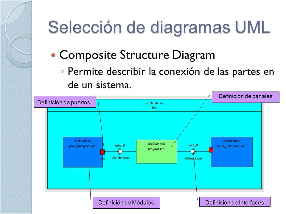 Selección de diagramas UML Composite Structure Diagram Permite describir la conexión de las partes en de un sistema. Definición de puertos Definición