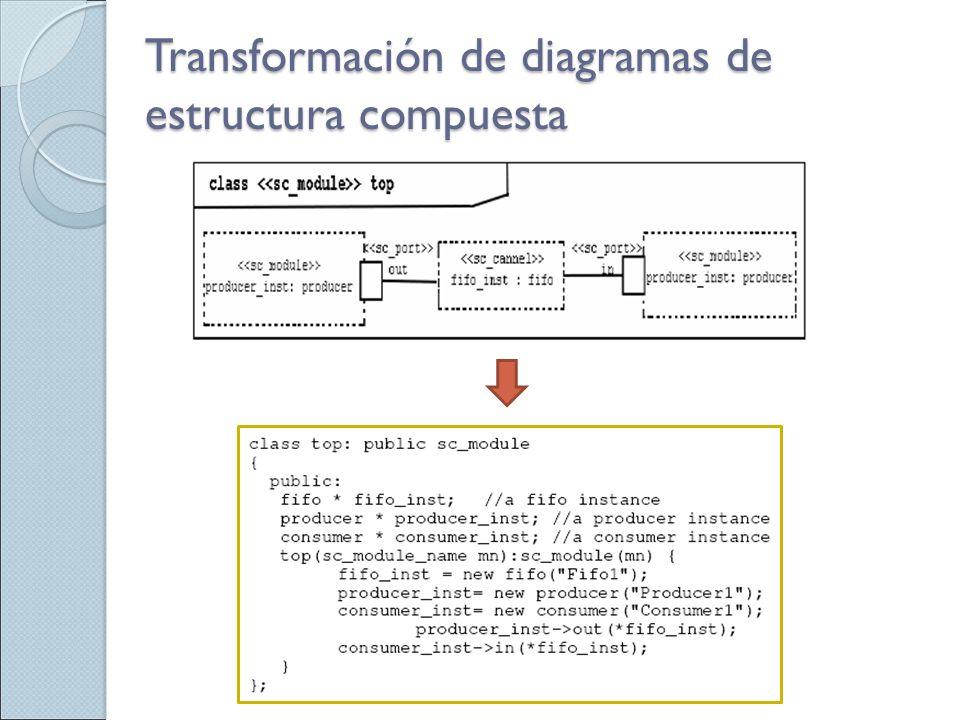 Transformación de diagramas de estructura compuesta
