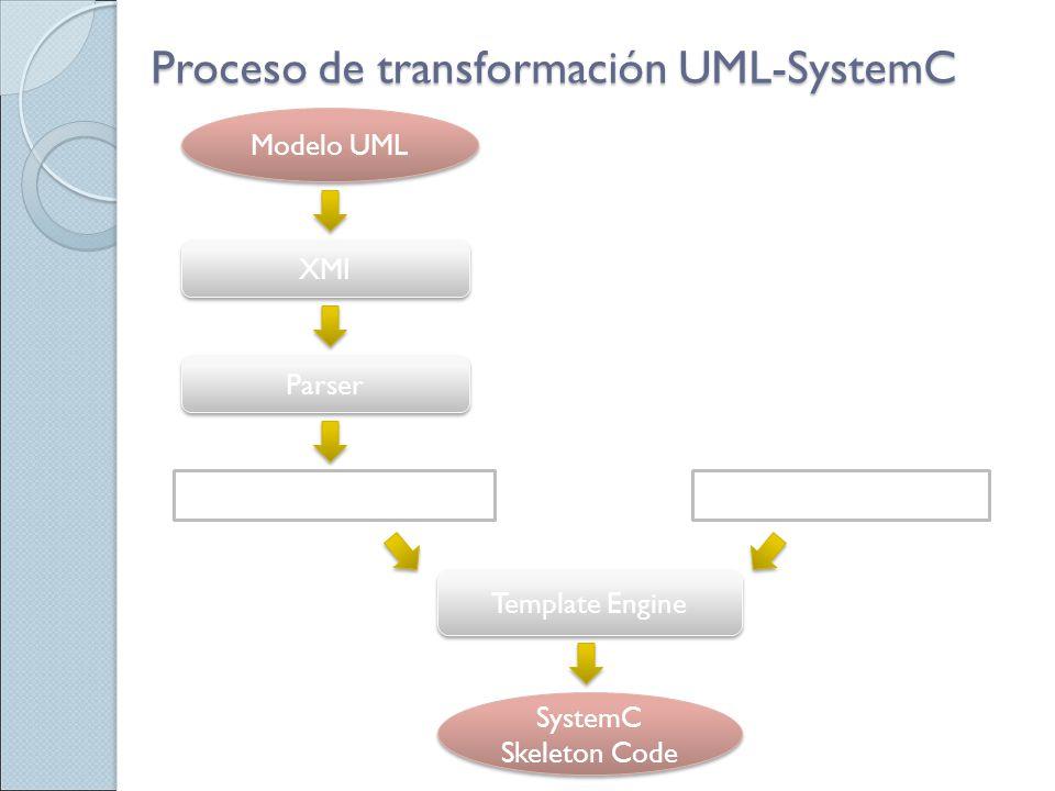 Proceso de transformación UML-SystemC Modelo UML XMI Parser Template Engine Estructura de datosSystemC Template SystemC Skeleton Code SystemC Skeleton