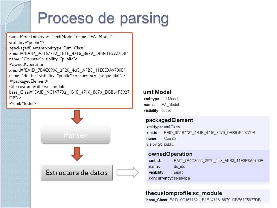 Proceso de parsing Estructura de datos Parser Parser Estructura de datos