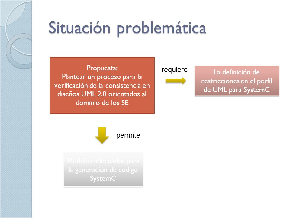Situación problemática La definición de restricciones en el perfil de UML para SystemC Propuesta: Plantear un proceso para la verificación de la consi