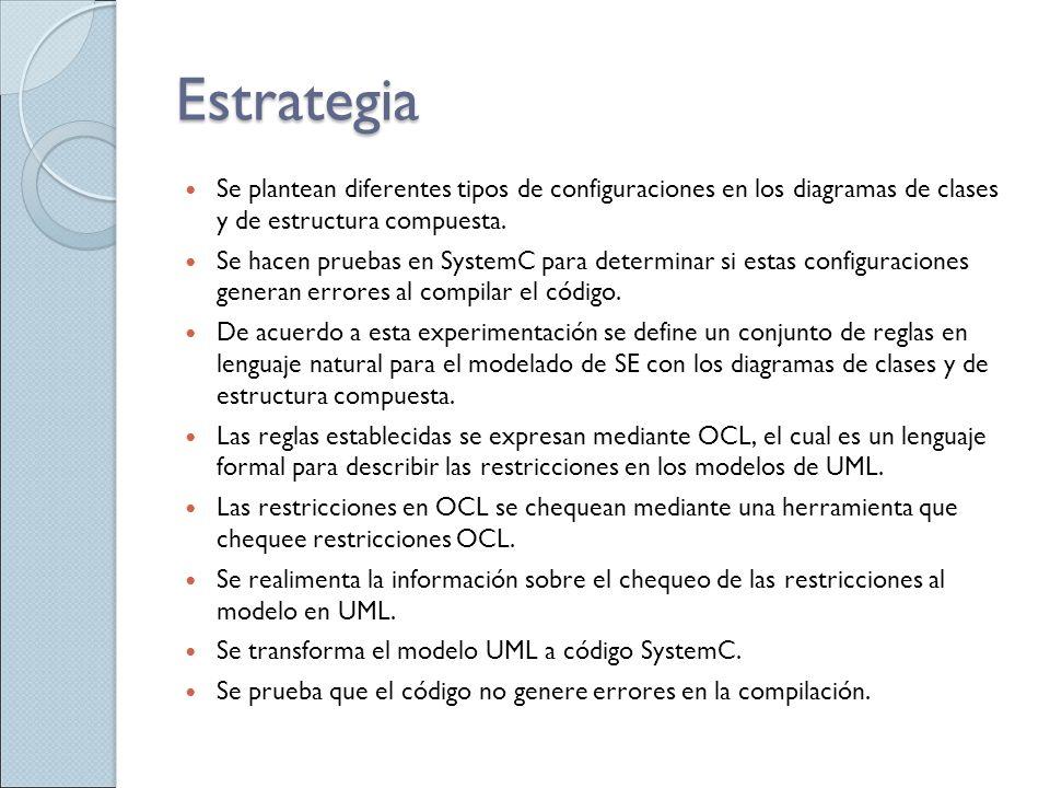 Estrategia Se plantean diferentes tipos de configuraciones en los diagramas de clases y de estructura compuesta. Se hacen pruebas en SystemC para dete