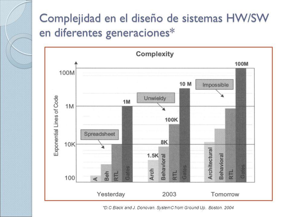 Complejidad en el diseño de sistemas HW/SW en diferentes generaciones* *D.C Black and J. Donovan. SystemC from Ground Up. Boston. 2004