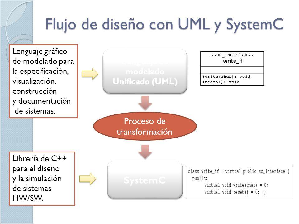 Flujo de diseño con UML y SystemC Lenguaje gráfico de modelado para la especificación, visualización, construcción y documentación de sistemas. Librer