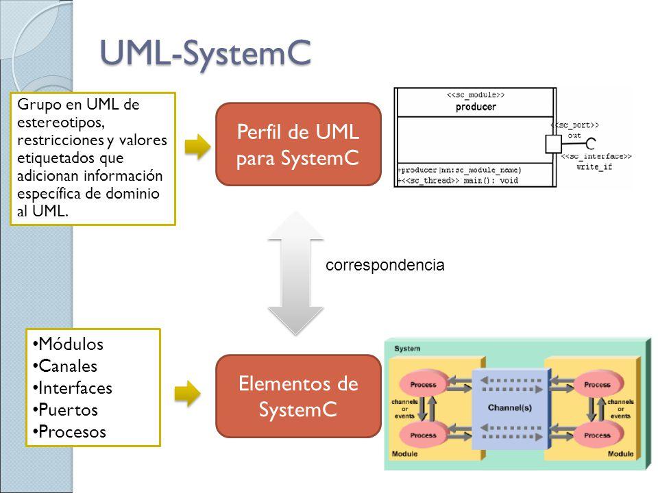 UML-SystemC Perfil de UML para SystemC Elementos de SystemC Módulos Canales Interfaces Puertos Procesos Grupo en UML de estereotipos, restricciones y
