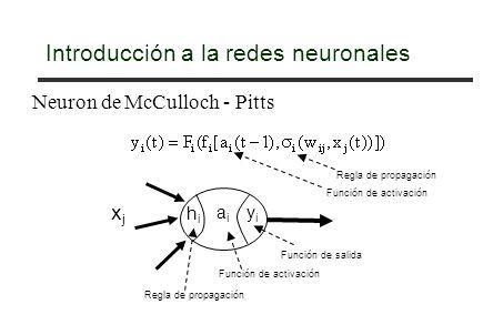 Redes neuronales Red de una sola capa (hacia adelante) Red recurrente de una sola capa Red multicapa (hacia adelante) Red recurrente multicapa capa de entrada capa de salida capas escondidas