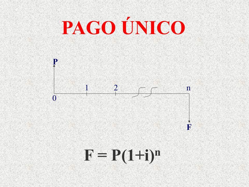 PAGO ÚNICO F = P(1+i) n P F 1 2 n 0