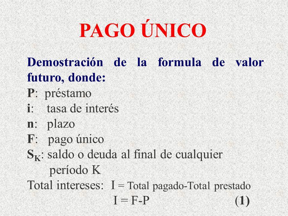 PAGO ÚNICO Demostración de la formula de valor futuro, donde: P: préstamo i: tasa de interés n: plazo F: pago único S K : saldo o deuda al final de cu