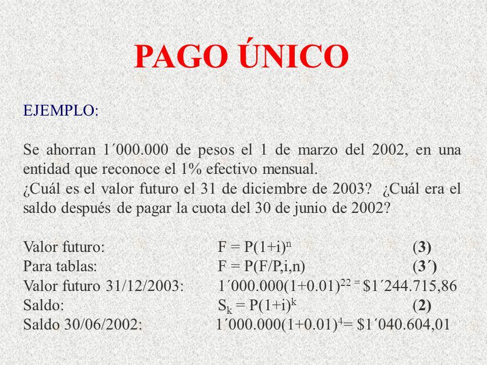 EJEMPLO: Se ahorran 1´000.000 de pesos el 1 de marzo del 2002, en una entidad que reconoce el 1% efectivo mensual. ¿Cuál es el valor futuro el 31 de d
