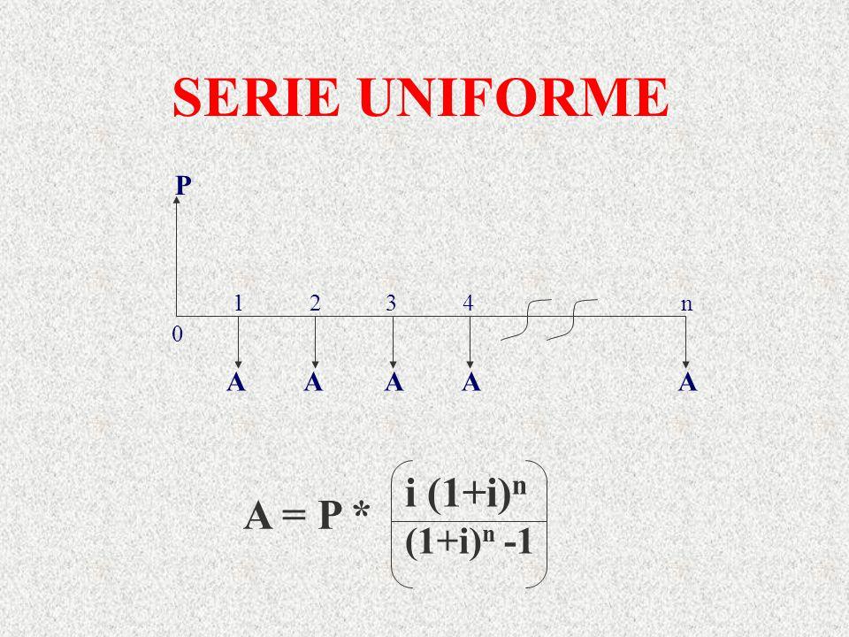 SERIE UNIFORME P AAAAA 0 1 2 3 4 n A = P * i (1+i) n (1+i) n -1