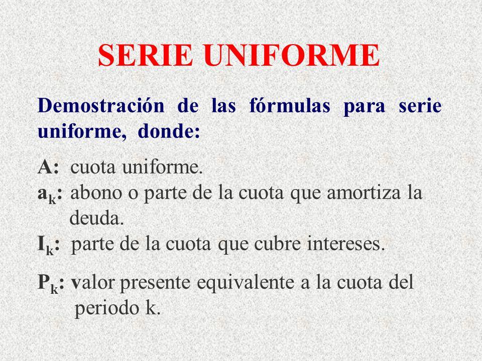 SERIE UNIFORME Demostración de las fórmulas para serie uniforme, donde: A: cuota uniforme. a k : abono o parte de la cuota que amortiza la deuda. I k